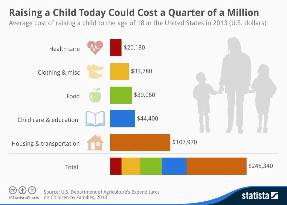 chartoftheday_2633_Raising_a_Child_Today_Could_Cost_a_Quarter_of_a_Million__n