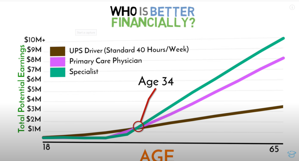 who-is-better-financially-graph