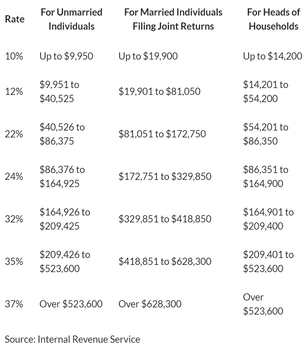 2021-federal-income-tax-brackets-and-rates